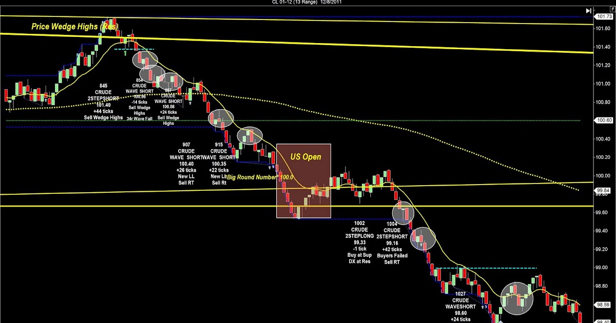 Price channel trading strategy