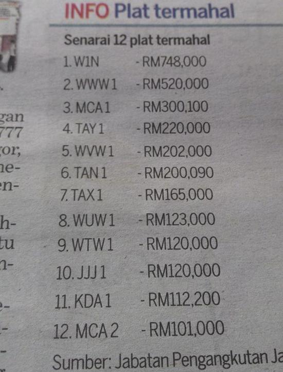 Harga Plet Termahal Malaysia