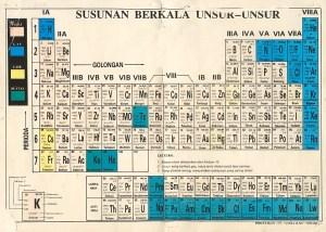 Tabel periodik unsur dan penjelasannya nadila delas blog tabel periodik standar memberikan informasi dasar mengenai suatu unsur ada juga cara lain untuk menampilkan unsur unsur kimia dengan memuat keterangan urtaz Images
