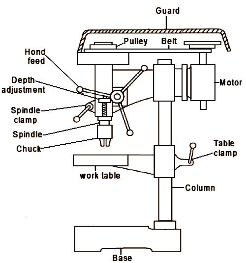 Mechanical Technology Drilling Machine