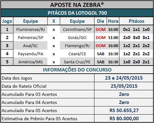 LOTOGOL 700 - PITÁCOS DA ZEBRA