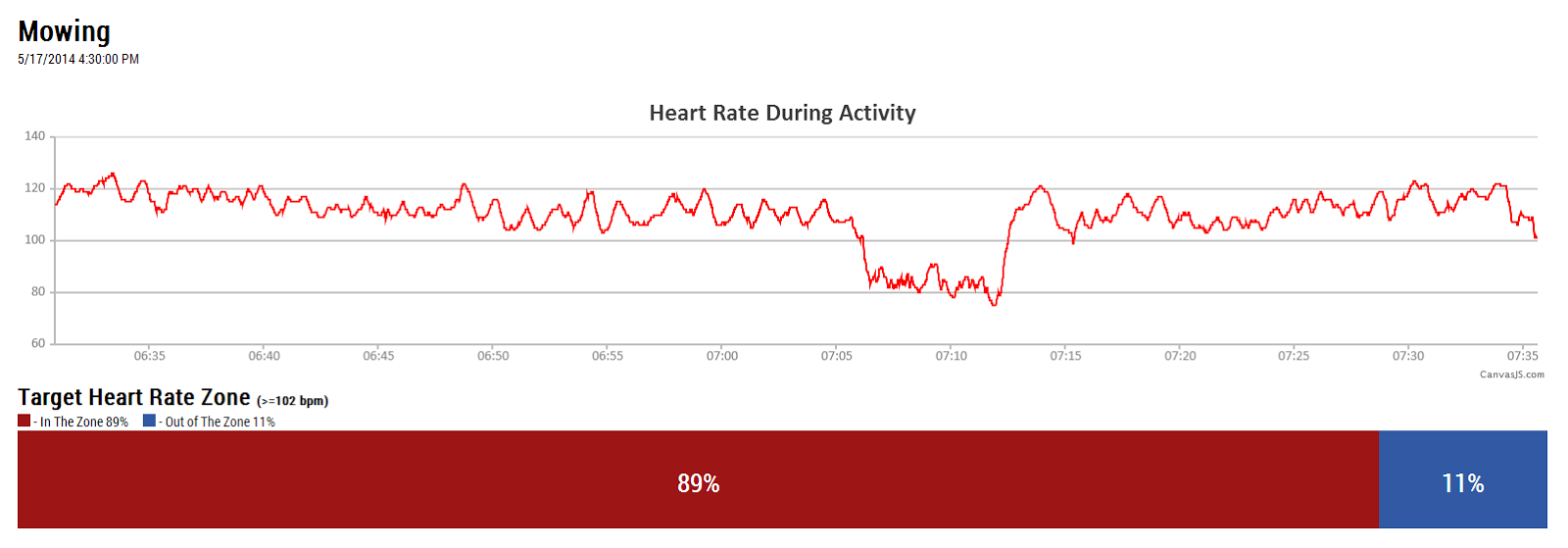 Not stravas suffer score thejoestory tech the mowing session you would see that you spend 89 of the time in the target heart rate zone the score shows that the workout was not that intense geenschuldenfo Image collections