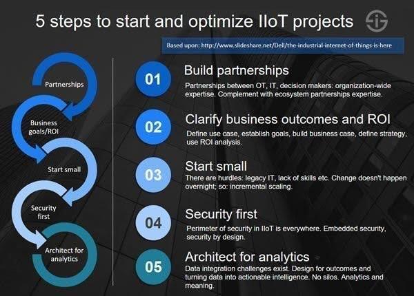 5 tahapan untuk memulai dan optimalkan proyek #IoT