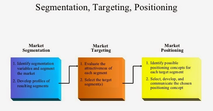 segmentation targeting and positioning reliance fresh