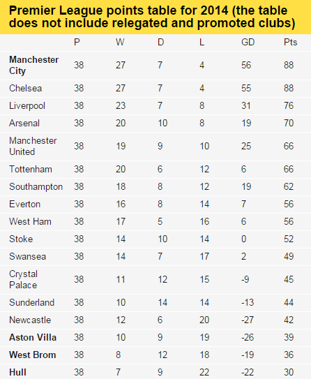 Calendar Year Premier League Table : Find out where your team stands in the premier league