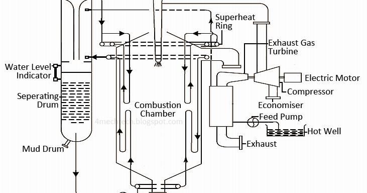 mechanical technology  velox boiler