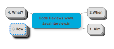 Code Review Interview Questions