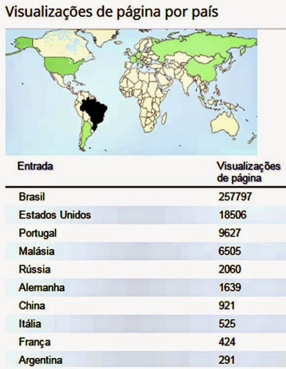 """Os países que mais visitam """"AmocArte"""""""