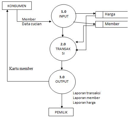 Kumpulan tugas kuliah data flow diagram dfd ukm diagram level nol ccuart Choice Image