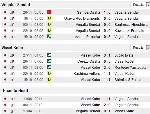 Vegalta Sendai Vs Vissel Kobe Japan J League Division 1 12bet