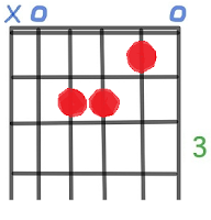 A Minor Guitar Chord