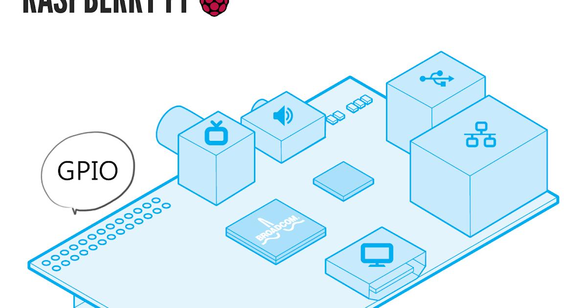Phenomenal Raspberry Pi C Wiring Digital Resources Indicompassionincorg