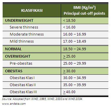Cara Kira BMI & Menentukan Kategori Berat Badan Anda