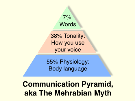 what are the 3 elements of communication