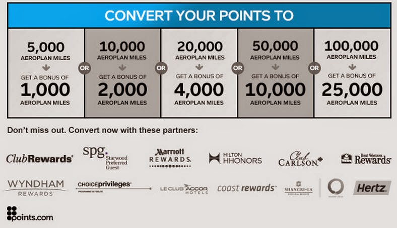 How Many Aeroplan Points For Car Rental