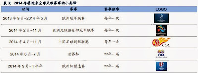 中國彩票 2014年世界杯