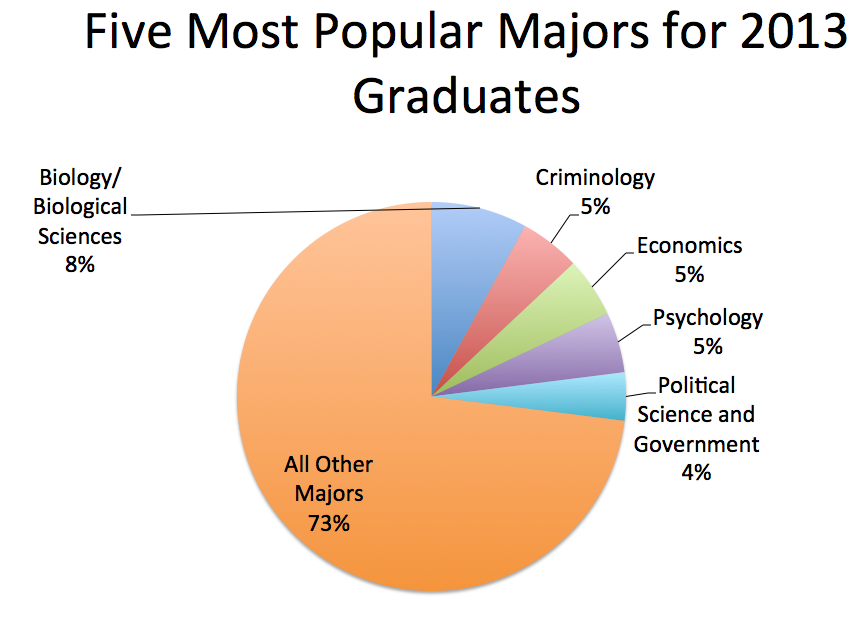 Botany top 5 majors in college
