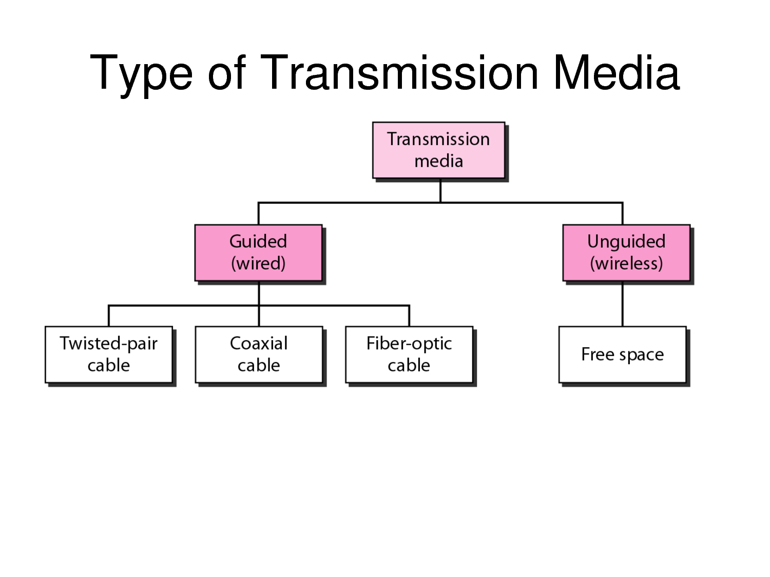 types of wireless communication In recent years an efficient design of a wireless sensor network has become a leading area of research a sensor is a device that responds and detects some type of input from both the physical or environmental conditions, such as pressure, heat, light, etc.
