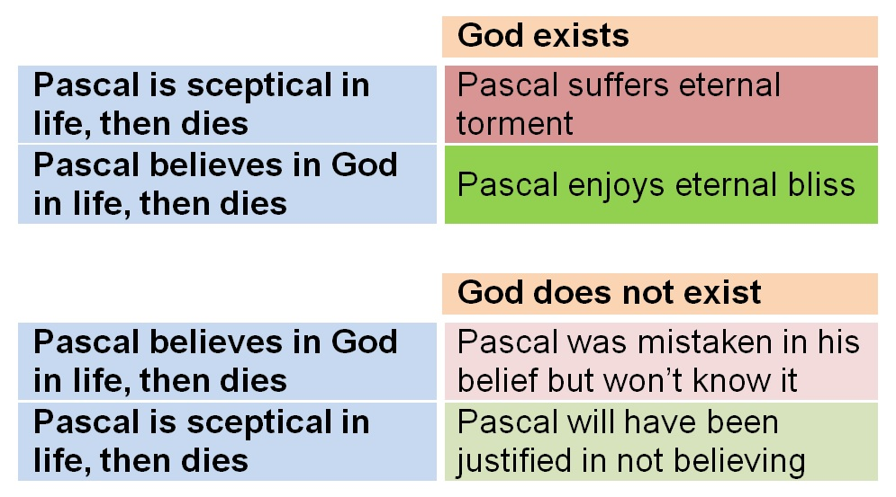 a definition of pascals wager and its significance Blaise pascal contributed much to  letters in which he defended jansenism and its leading  blaise pascal: contributions, inventions & facts related.