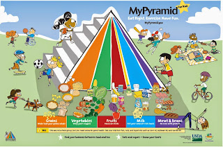 Food and Exercise Pyramid for Kids