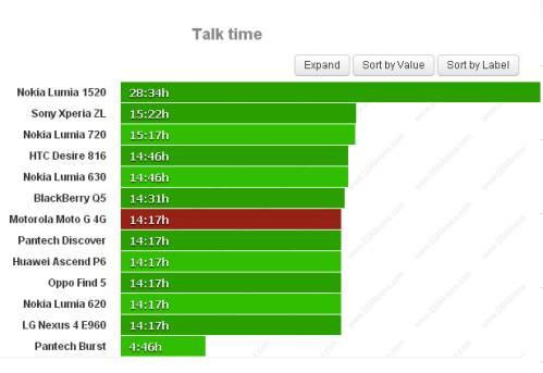Durata batteria sulle chiamate telefoniche per Motorola Moto G LTE