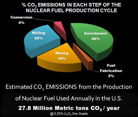 إنتاج ثاني أكسيد الكربون خلال المراحل المتنوعة لإنتاج الوقود النووي