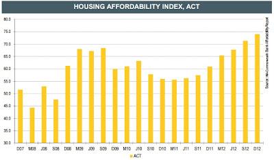 Housing affordability index,act