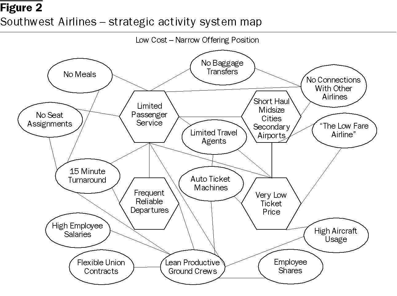 southwest airline case study strategic management case 27