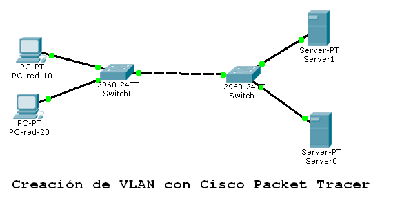 creacion-de-vlan-con-cisco-packet-tracer