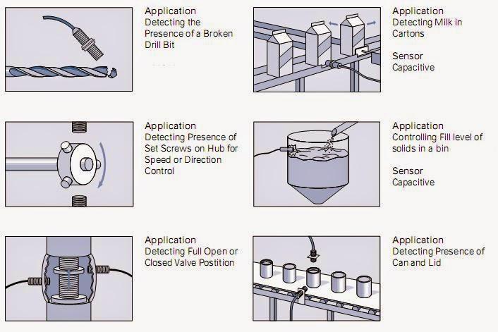 inductive proximity sensor applications in automation industry Inductive Proximity Sensor Wiring Diagram inductive proximity sensor applications in automation industry inductive proximity sensor wiring diagram