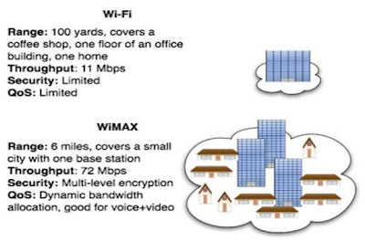 What is Different Between Wimax & Wifi ?