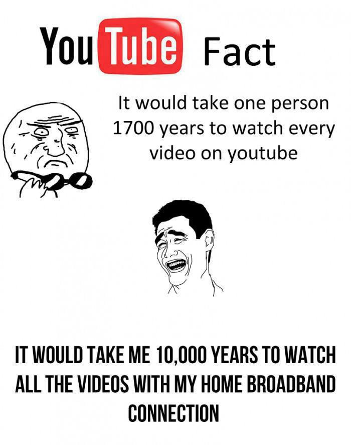 YouTube Fact