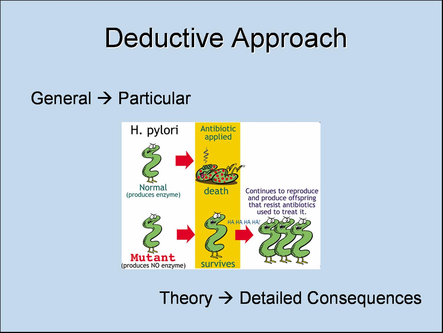 the hypothetico deductive method psychology essay Explanatory theories in psychology are usually evaluated by employing the hypothetico-deductive method and testing them for their predictive accuracy the purpose of this short article is to bring an alternative approach, known as 'inference to the best explanation' (ibe), to the attention of psychologists.