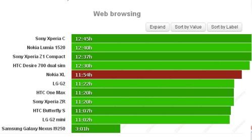 Durata batteria navigazione sul web per Nokia XL
