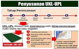 Pengertian UKL dan UPL