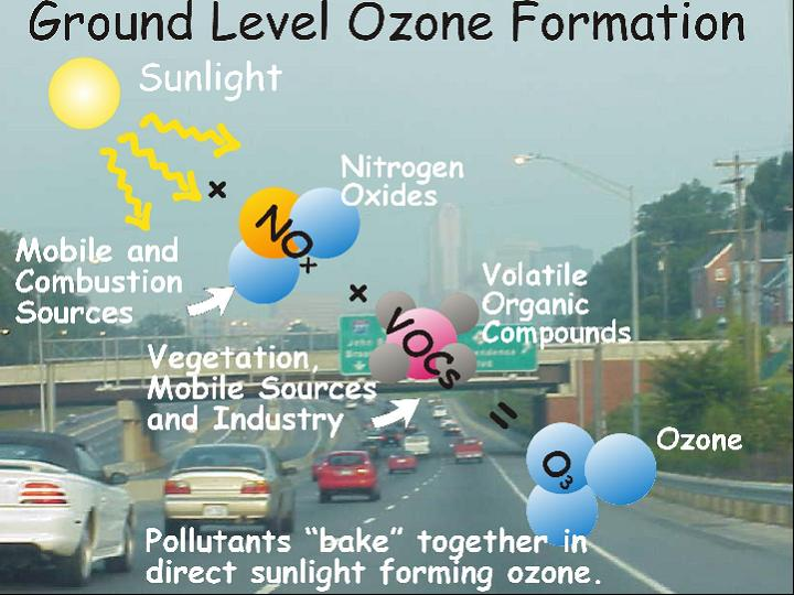 understanding the effects of the ozone pollution Health effects ozone exposure reduces lung composition data aids in understanding the effectiveness of pollution controls and in our nation's air.
