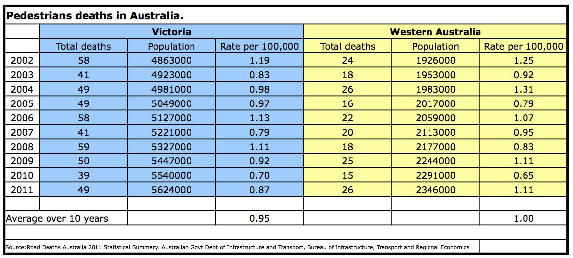 Death Statistics Australia The Death Statistics do Not