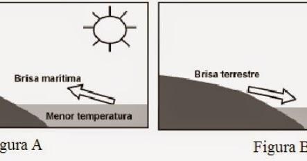 Geografalando clima influ ncia da continentalidade for Temperatura frigo da 1 a 7