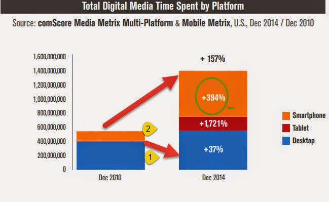Digital usage by Platforms : Tablets usage grow by 1700%,