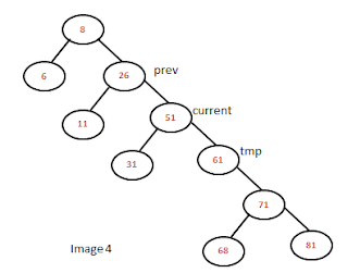 delete node from binary search tree different cases