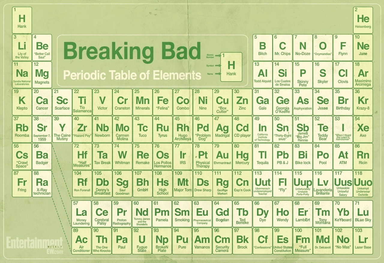 Breaking bad tabla peridica breaking bad tabla peridica breaking bad urtaz Image collections
