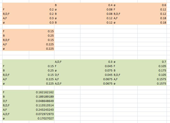 Sistem Pakar dengan Metode Dempter Shafer Menggunakan Excel Spreadsheet