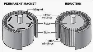 motor stator and rotor magnet