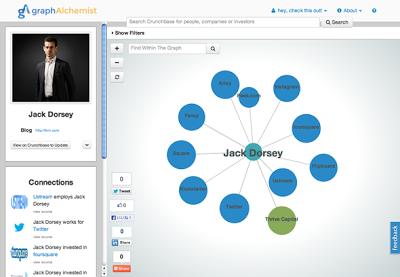 CrunchBase 投資先 相関図 関係図 ツリーマップ