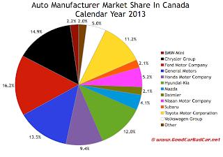 Canada auto brand market share chart 2013
