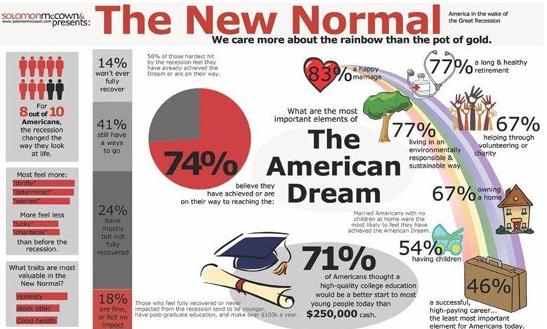 myth of the american dream essays