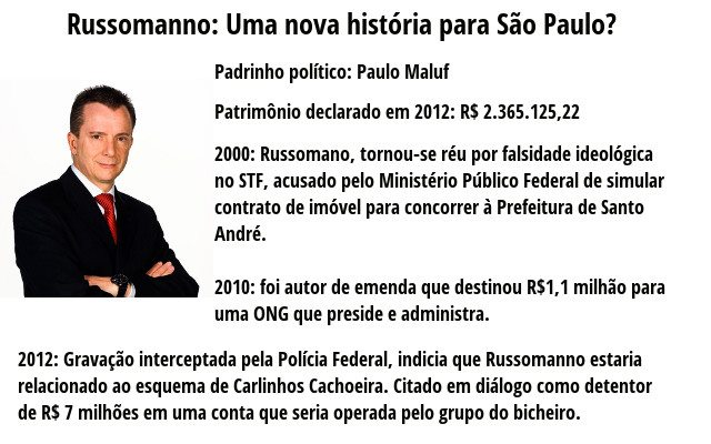o candidato a prefeito de São Paulo Celso Russomano é mentiroso e corrupto