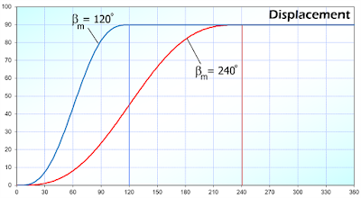 displacement chart of 2 different indexing angles