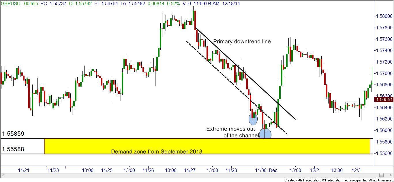 Канал нисходящего тренда и уровень спроса