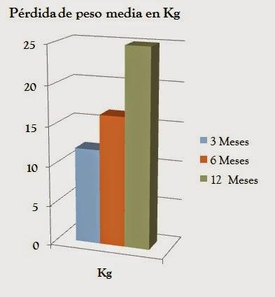 resultados del método POSE GASTRUM